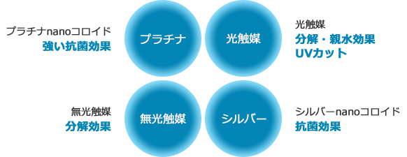 プラチナ、光触媒、無光触媒、シルバー。プラチナnanoコロイド:強い抗菌効果 光触媒:分解・親水効果、UVカット、無光触媒:分解効果、シルバーnanoコロイド:抗菌効果